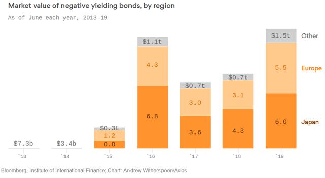 Negative Rate Bonds