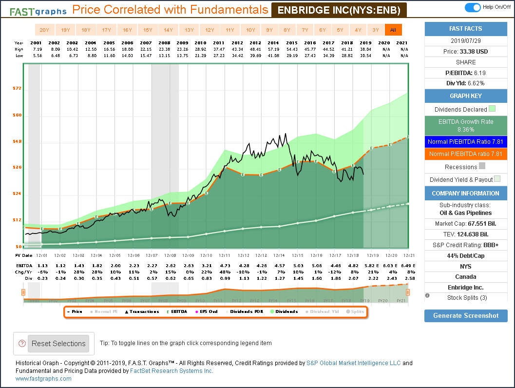 The Retirement Dividend Growth Portfolio Concentrated Or Diversified: Part 3
