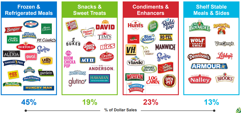 Conagra Brands: Above Average Prospects At Below Average Prices