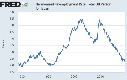 Aggregate Demand And The Phillips Curve
