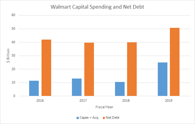 Walmart capex and net debt