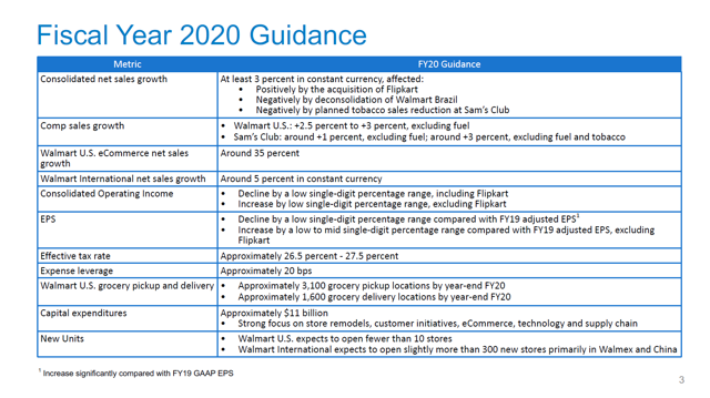 Walmart FY 2020 Guidance