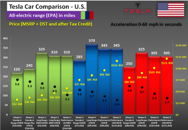 Tesla Car Miles Range Comparison