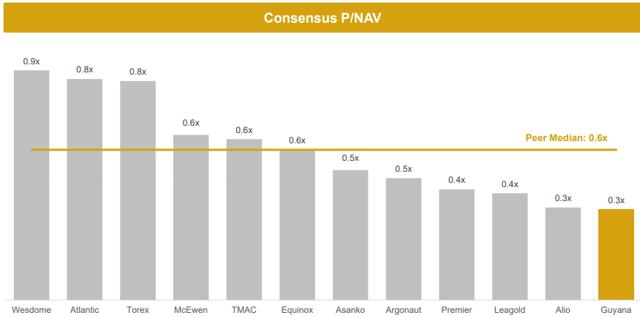 Guyana Goldfields Price to NAV