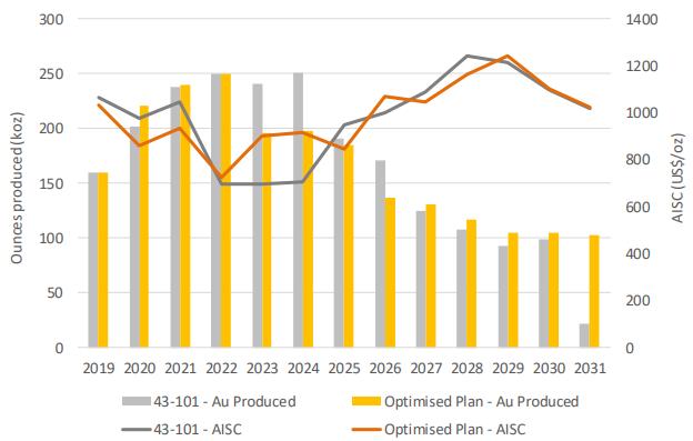 Guyana Goldfields optimized LOM production plan
