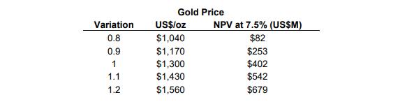 Guyana Goldfields Aurora gold price sensitivity