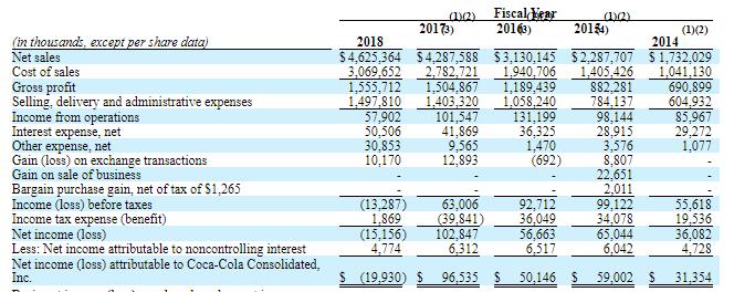 Coca-Cola Consolidated: Viable Short - Coca-Cola