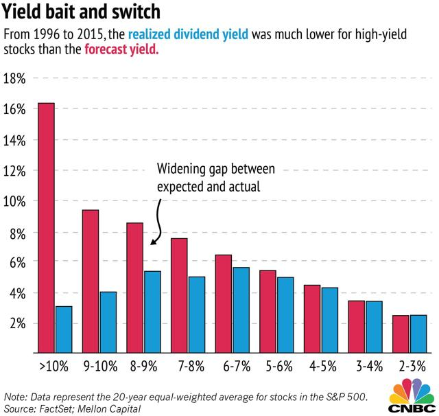 Forecast yield and realized yield for the period 1996 to 2015.