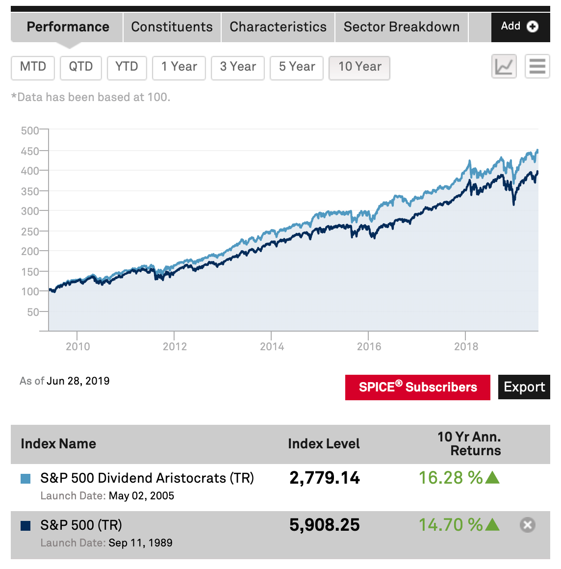 Finding The Most Undervalued Dividend Aristocrats