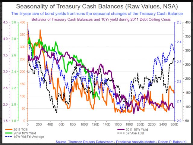 2011 treasury cash balance
