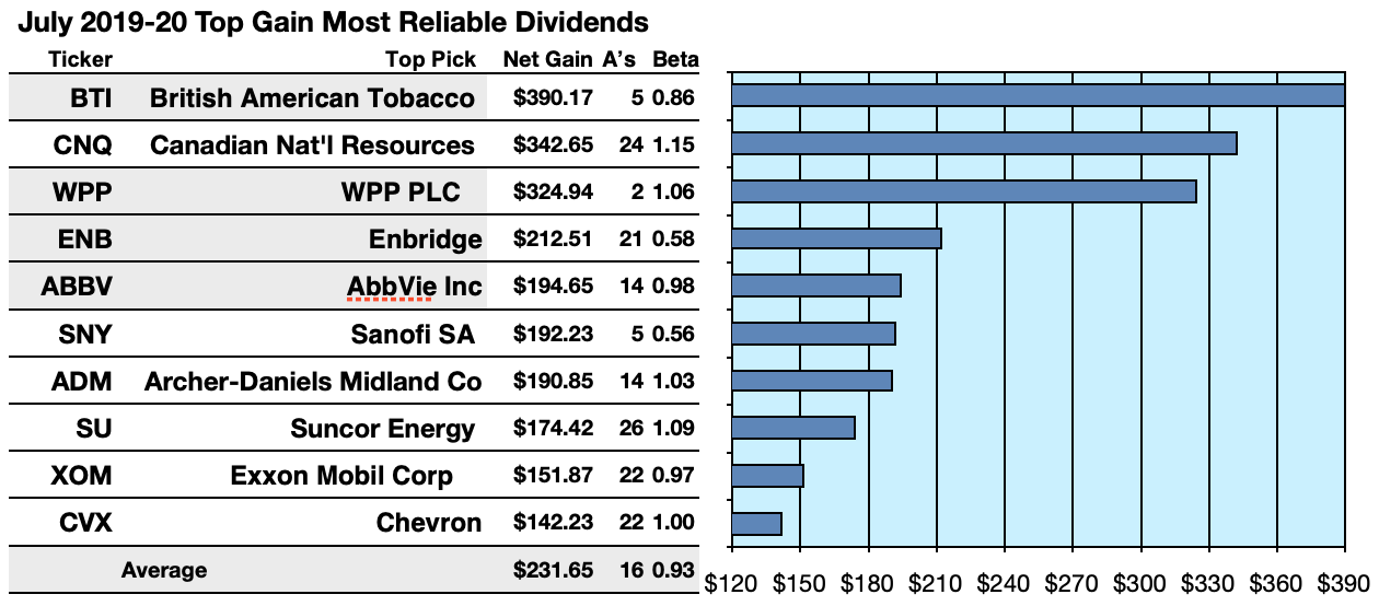Kiplinger Calls These July International Aristocrats The Most Reliable Dividend Stocks On Earth