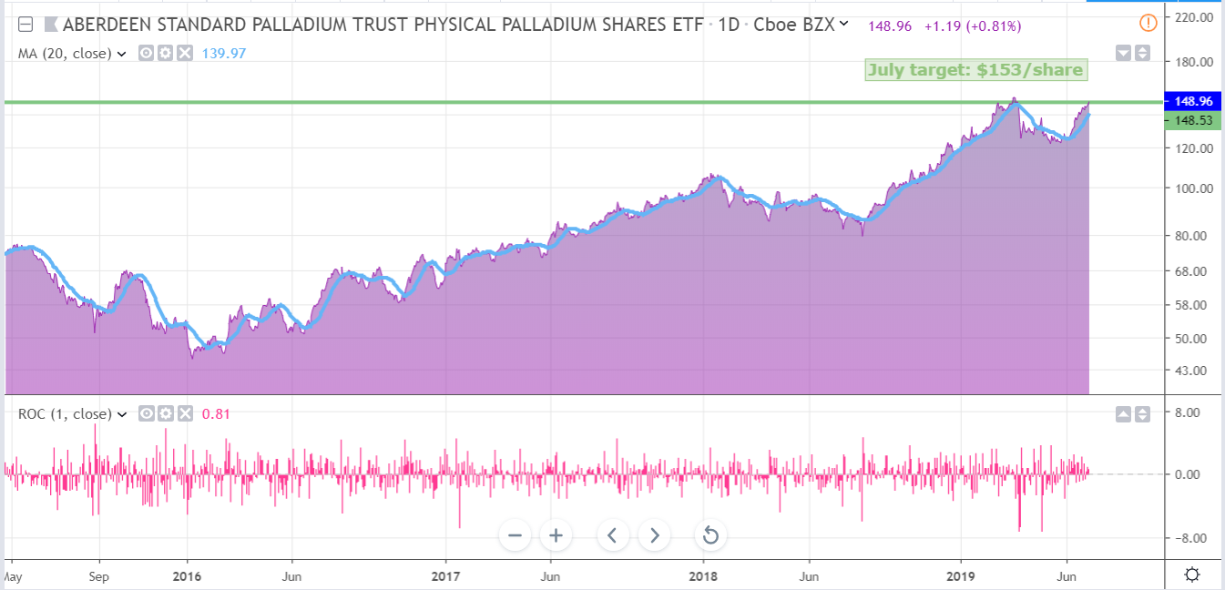 Palladium Monthly: After A Stellar Performance In June, Expect More Gains In July