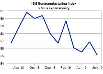 U.S. Economy Still Expanding; Both Manufacturing And Services ISMs Up