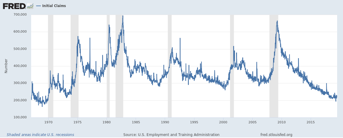 U.S. Unemployment Claims And ADP Job Numbers - Looking Good Enough But Not Great
