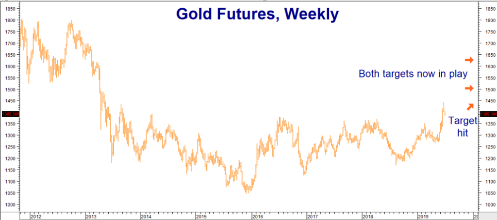 Gold And Corn Retrace While Silver Gets Poorer