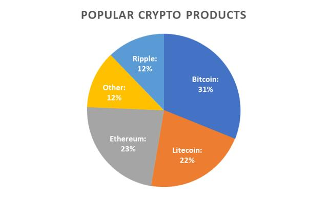 ebook bitcoin kereskedelem z generation