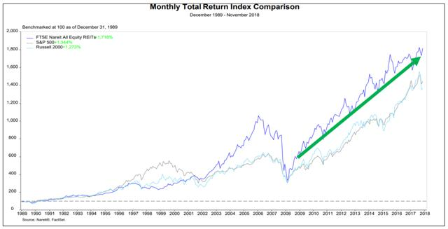 REITs outperform stocks and bonds