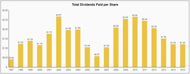 annaly capital management poor dividend track record