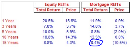 avoid mortgage reits