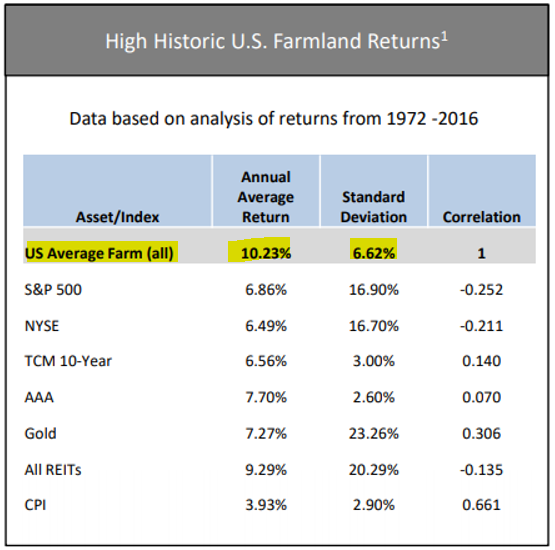 Farmland investment firms in the midwest jason enviroment invest