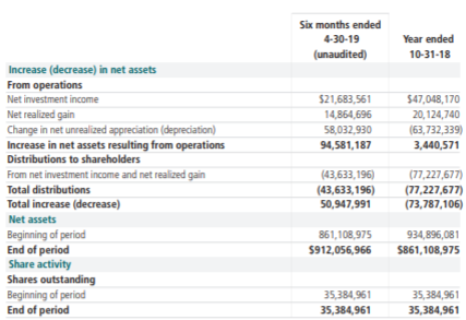 HTD Statements of Changes in Net Assets