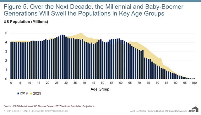 housing demographics