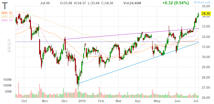 AT&T: Lost In The Shuffle - AT&T Inc  (NYSE:T)   Seeking Alpha