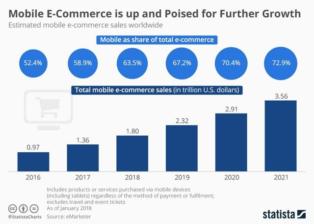 Image result for online shopping market share infographics