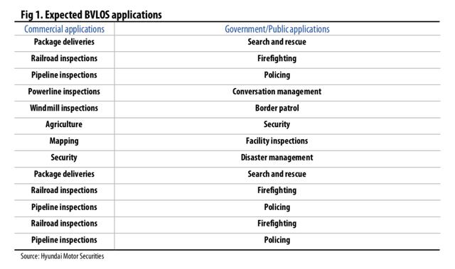 BVLOS applications