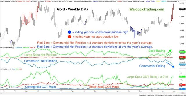 weekly gold price chart with cot analysis