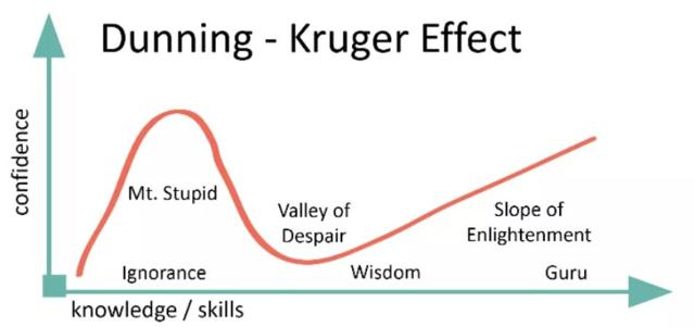 Dunning Kruger Effect Overconfidence portfolio returns