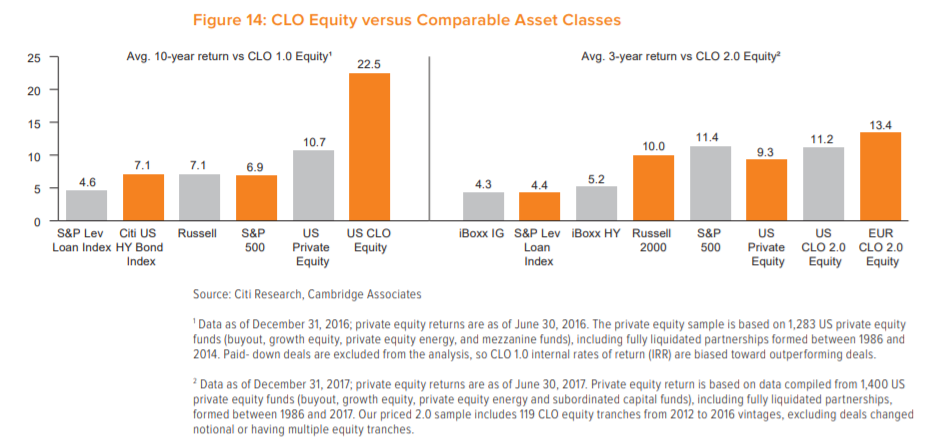 Dividends Are Safe At CLOs Eagle Point Credit, Oxford Lane