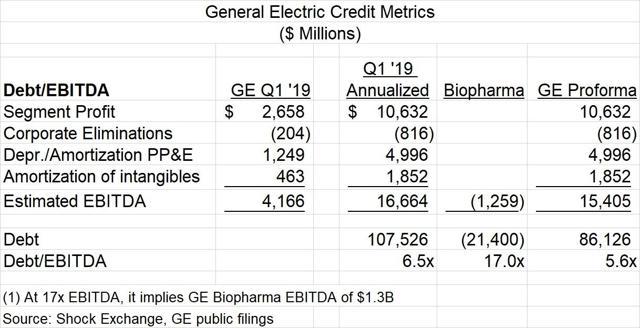 GE credit metrics at Q1 2019