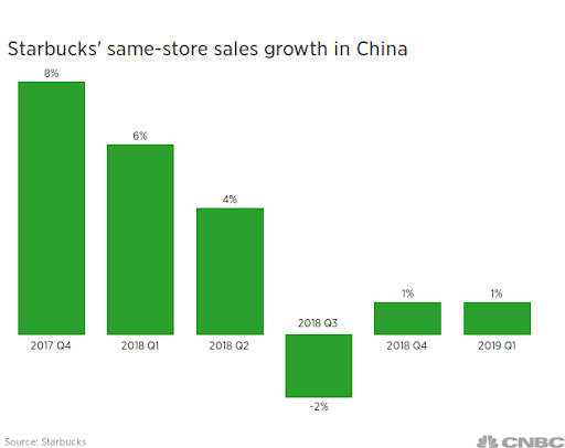 china_sales_comps