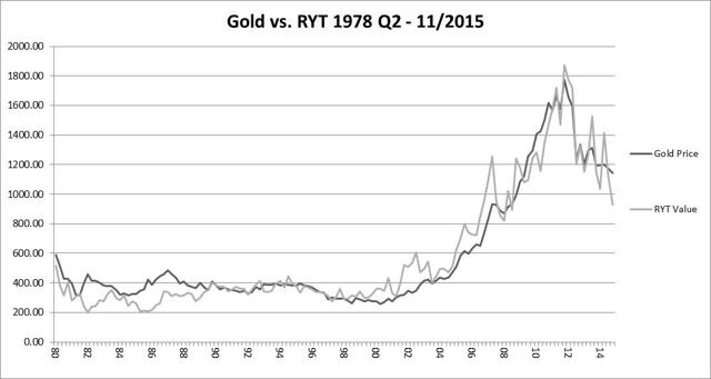 Figure 8: Gold Price Compared to Enhanced Required Yield Model