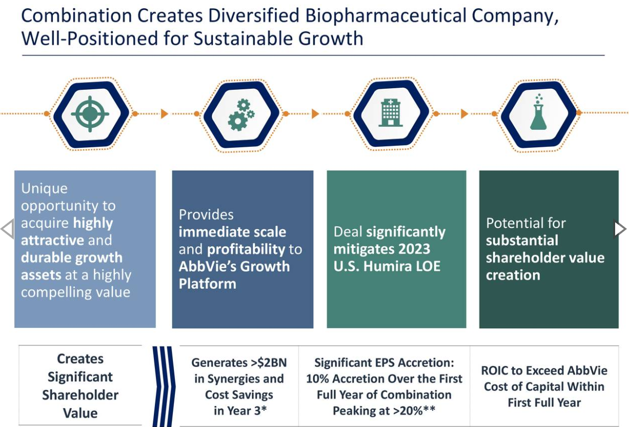 AbbVie Gets Even More Complicated With Allergan - AbbVie Inc  (NYSE