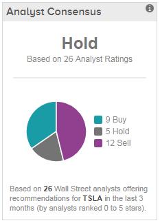 Tesla Sell-Side Ratings