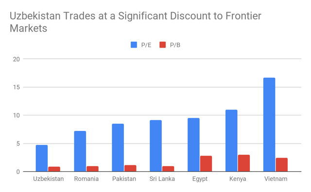 discount to frontier markets