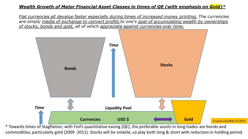 Major Asset Class Rotations Toward Gold | Seeking Alpha