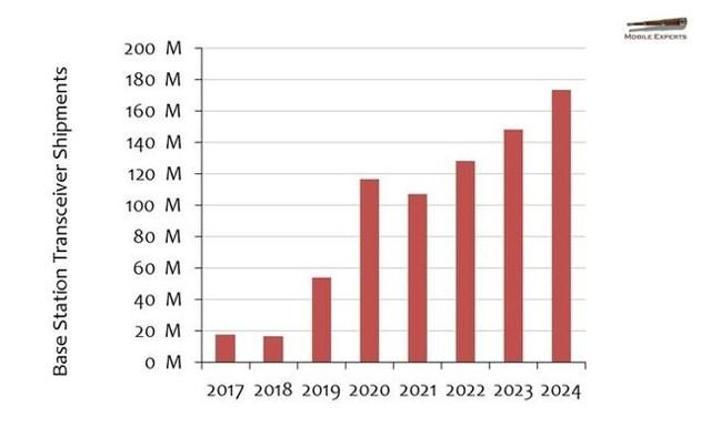 5G Base Station Growth