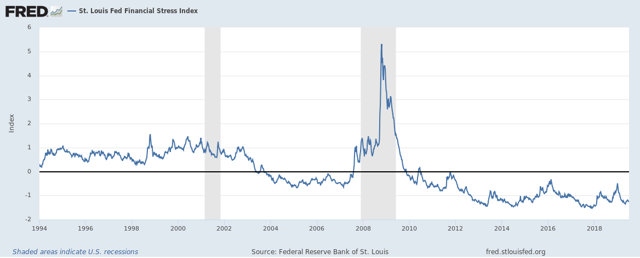 St. Louis Fed Financial Stress Index