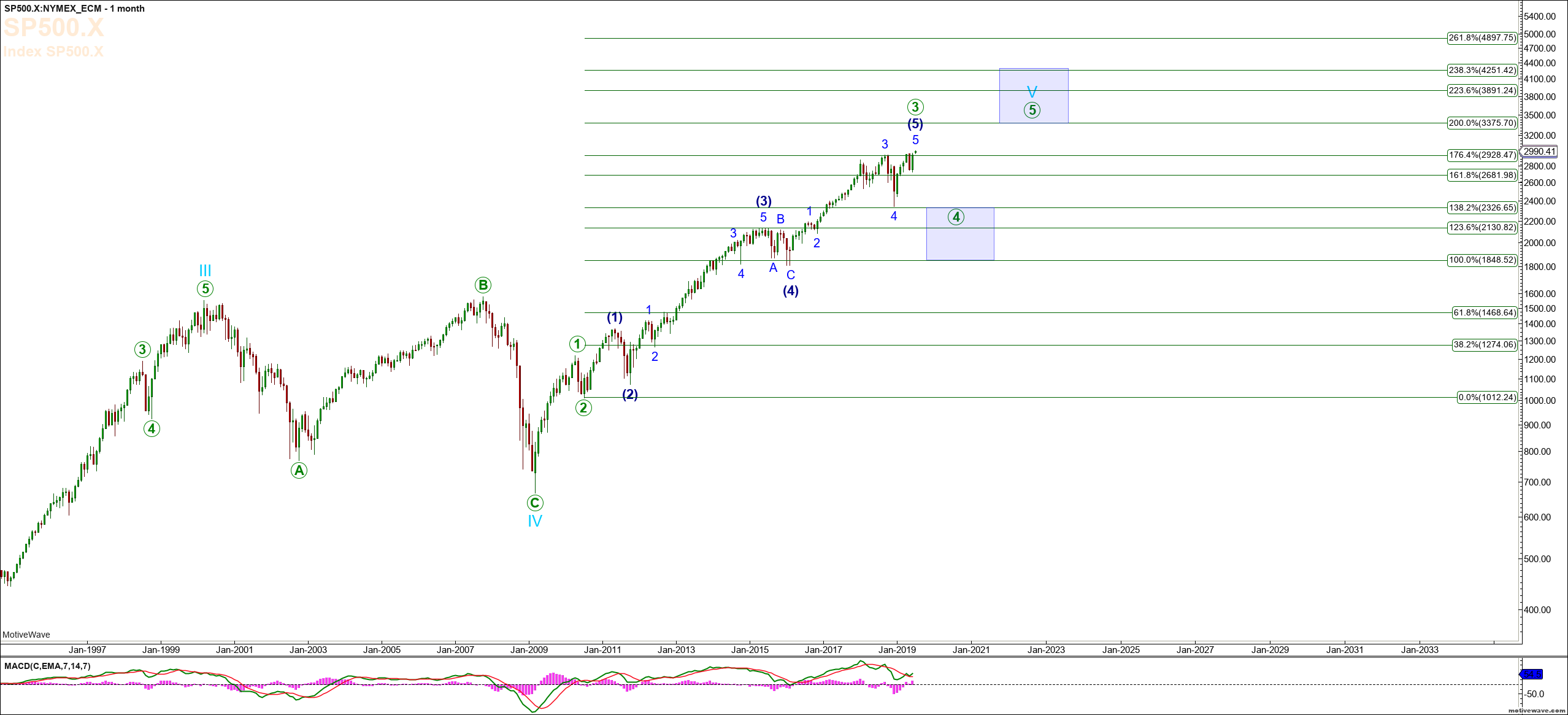 S&P 500: Expectations For The Forthcoming Correction