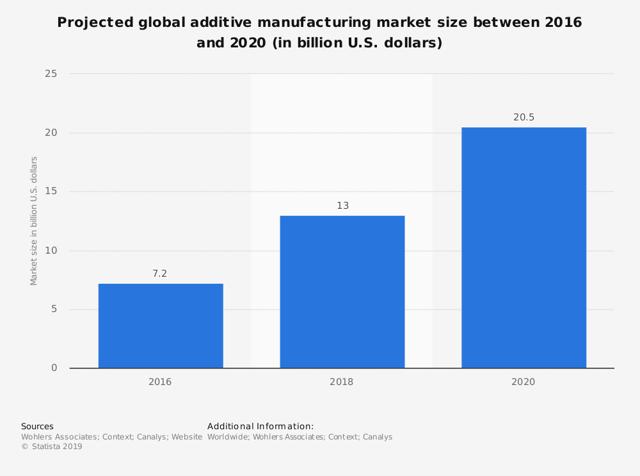 Global additive manufacturing forecast