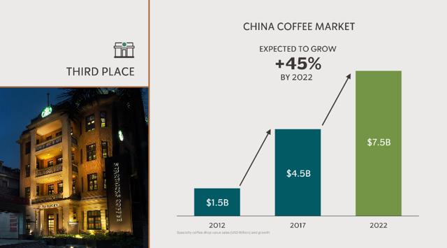 china_coffee_market_growth