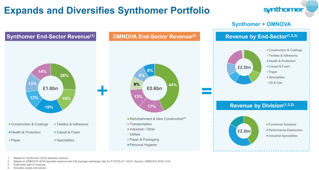 Synthomer acquires OMNOVA