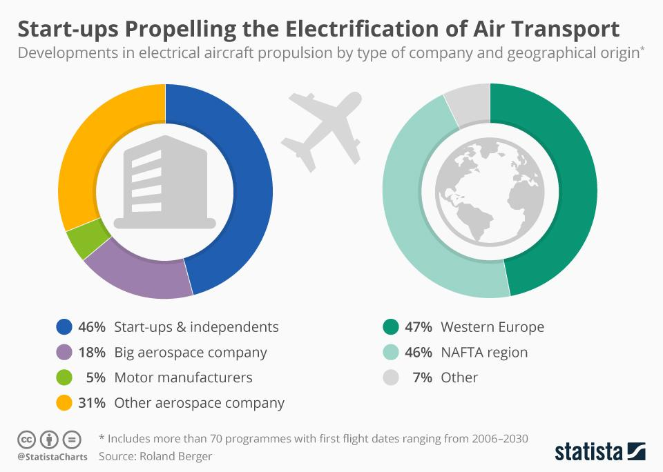 A Look At The Emerging Electric Aircraft Sector   Seeking Alpha
