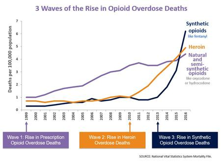 Image result for opioid overdose