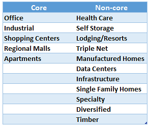 Core Vs. Non-Core REITs: Much Ado About Nothing