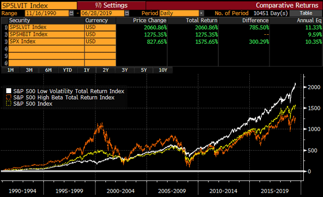 Low volatility, high beta, and S&P 500 over three decades