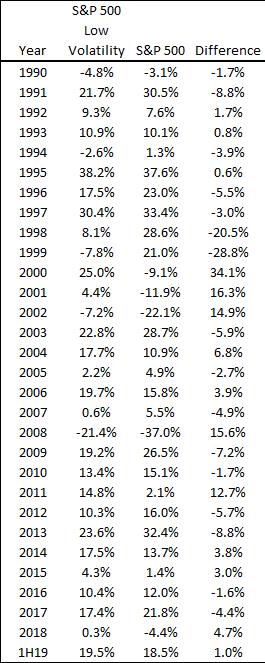 S&P 500 Low Volatility vs. S&P 500